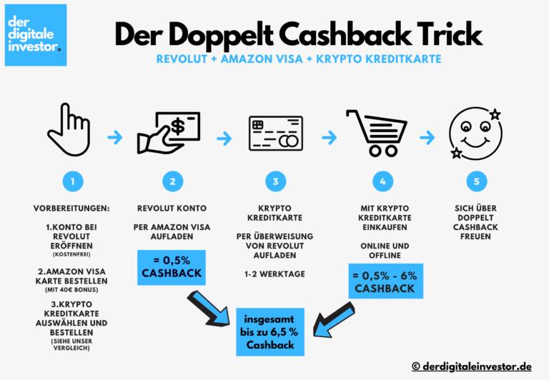 Cashback Aktion: der Doppelt Cashback Trick