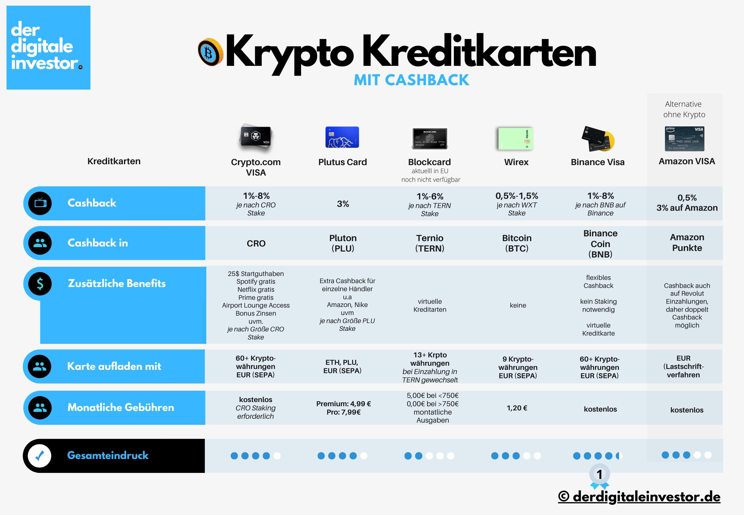 Bitcoin prepaid kreditkarte anonym